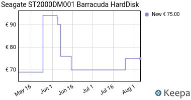 Prezzo Seagate ST2000DM001 Barracuda HardDisk