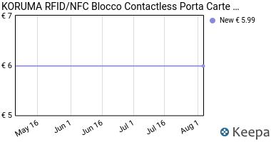 Prezzo KORUMA RFID / NFC Blocco Contactless