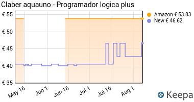 Prezzo Claber 53923 8419 Aquauno Logica Plus
