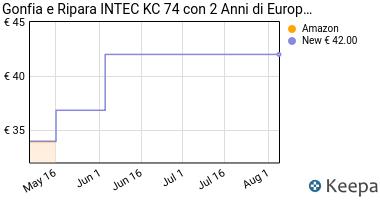 Prezzo Gonfia e Ripara INTEC KC 74 con 2 Anni