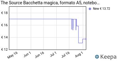 Prezzo Otherland- Blocchetto appunti magici
