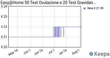 Prezzo Easy@Home 50 Test Ovulazione e 20 Test