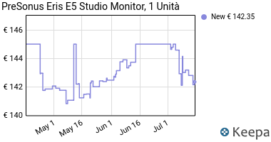 Prezzo Presonus ERIS5 Monitor, Tweeter a Cupola