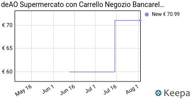 Prezzo deAO® SUPERMERCATO- NEGOZIO BANCARELLA