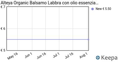 Prezzo Alteya Organics Balsamo organico per