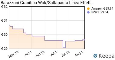 Prezzo Barazzoni Granitica Wok/Saltapasta Linea
