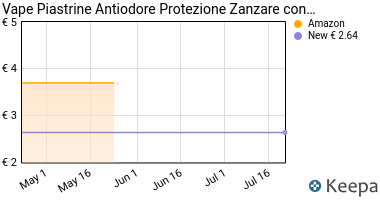 Prezzo Vape Piastrine Antiodore Protezione