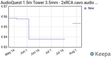 Prezzo Audioquest Cavo stereo jack 3,5 mm/RCA