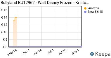 Prezzo Bullyland BU12962- Walt Disney Frozen-