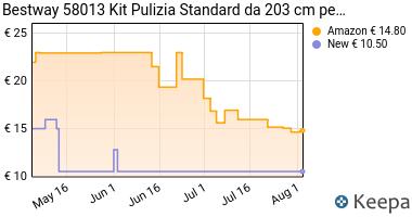 Prezzo Bestway 58013 Kit Pulizia Standard