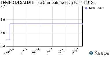 Prezzo PINZA CRIMPATRICE PLUG RJ11 RJ12 RJ45