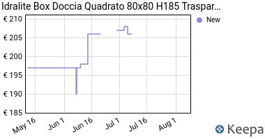 Prezzo Box doccia 80x80 H185 trasparente mod.