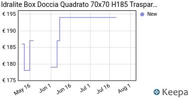 Prezzo Box doccia 70x70 H185 trasparente mod.