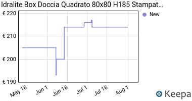 Prezzo Box doccia 80x80 H185 stampato C mod.