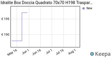 Prezzo Box doccia 70x70 H200 trasparente mod.
