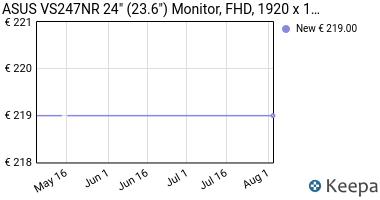 "Prezzo Asus VS247NR Monitor da 23.6""/59.9 cm,"