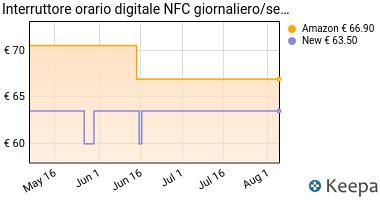 Prezzo Interruttore orario digitale NFC