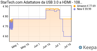 Prezzo StarTech USB32HDES Adattatore scheda