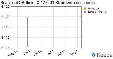 Prezzo ScanTool 427201 LX Bluetooth OBD-II/2