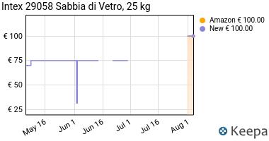 Prezzo Intex 29058 Sabbia di Vetro da 25 Kg I.6