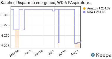 Prezzo Karcher Aspiratore solidi-Liquidi- WD 6