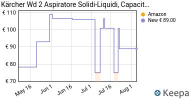 Prezzo Karcher Aspiratore solidi-Liquidi- WD 2
