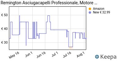 Prezzo Remington AC5999 Asciugacapelli