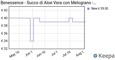 Prezzo Benessence -Succo di Aloe Vera 95% con