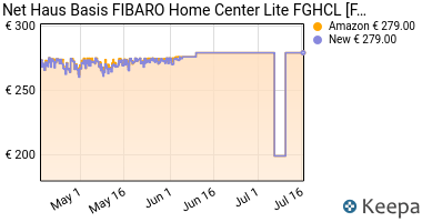 Prezzo Net Haus Basis FIBARO Home Center Lite