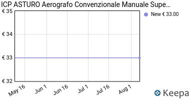 Prezzo AEROGRAFO PER VERNICIARE HVLP H-827