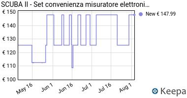 Prezzo Scuba II–Misuratore elettronico pool