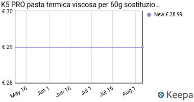 Prezzo K5 PRO pasta termica viscosa per 60g