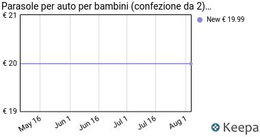Prezzo Tendine Parasole Auto Bambini (2 tende)-