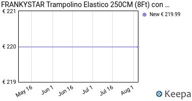 Prezzo TRAMPOLINO ELASTICO 250CM (8Ft) CON RETE