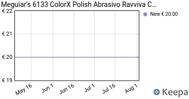 Prezzo Meguiar's 6133 ColorX Polish Abrasivo