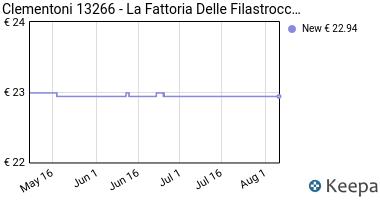 Prezzo Clementoni 13266- La Fattoria Delle