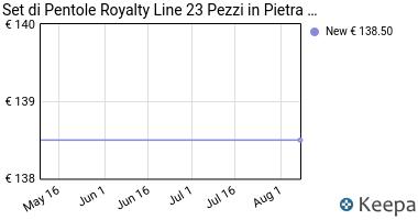 Prezzo Set di Pentole Royalty Line 23 Pezzi in