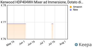 Prezzo Kenwood Mixer ad immersione HDP404WH
