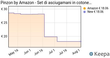 Prezzo Pinzon by Amazon- Set di asciugamani in