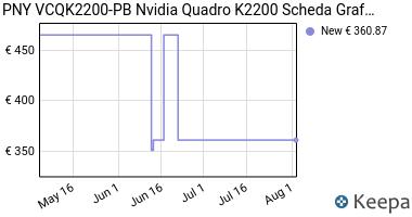 Prezzo PNY VCQK2200-PB Nvidia Quadro K2200