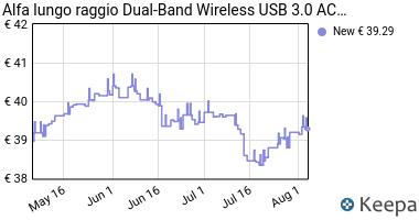 Prezzo Alfa lungo raggio Dual-Band Wireless USB