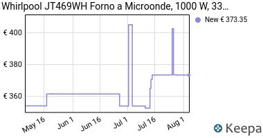 Prezzo Whirlpool JT469WH Forno a Microonde, 33