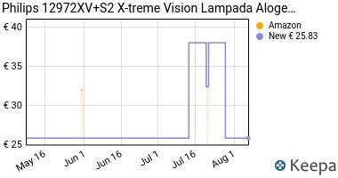 Prezzo Philips 12972XV+S2 X-treme Vision