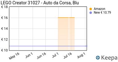 Prezzo Lego Creator 31027- Auto da Corsa, Blu