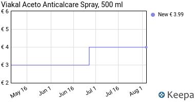 Prezzo Viakal Aceto Anticalcare Spray, 500 ml