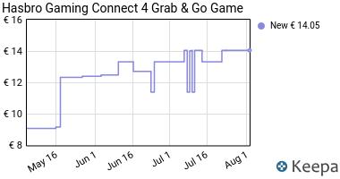Prezzo Hasbro- Forza 4: Travel Gioco di