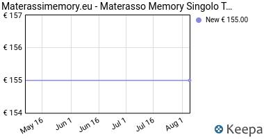 Prezzo Materasso Memory Singolo modello Top Air