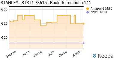 Prezzo STANLEY FATMAX- Bauletto / Borsa In