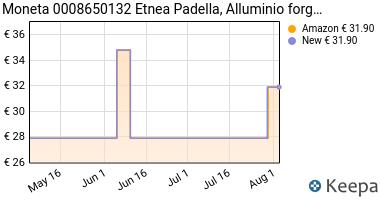 Prezzo Moneta Etnea Padella, Alluminio, Nero,