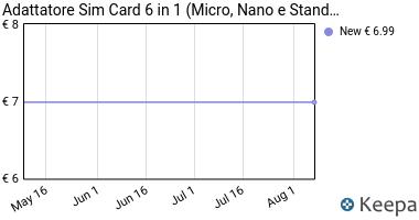 Prezzo Mobi Lock Adattatore Sim Card 4 in 1